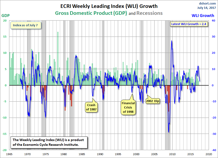 WLI Growth GDP And Recessions