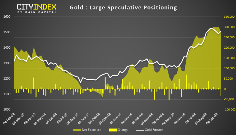 Gold Large Speculative Positioning Chart