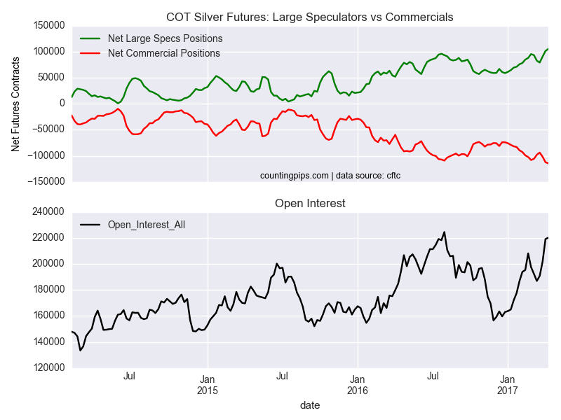 COT Silver Futures: Large Speculators Vs Commercials
