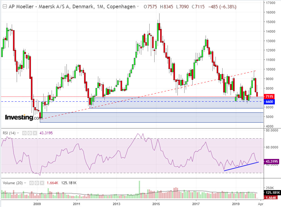 MAERSK Monthly