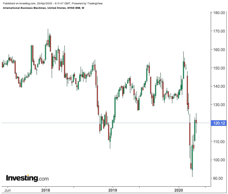 IBM Weekly Price Chart