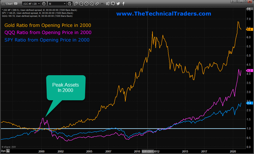 Gold-QQQ-SPY Opening Prices in 2020