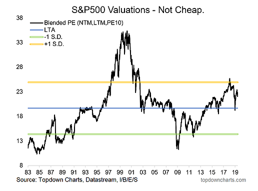 S&P 500 Valuations Not Cheap