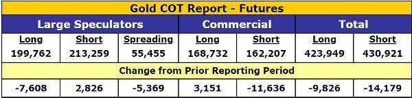 Gold COT Report Futures