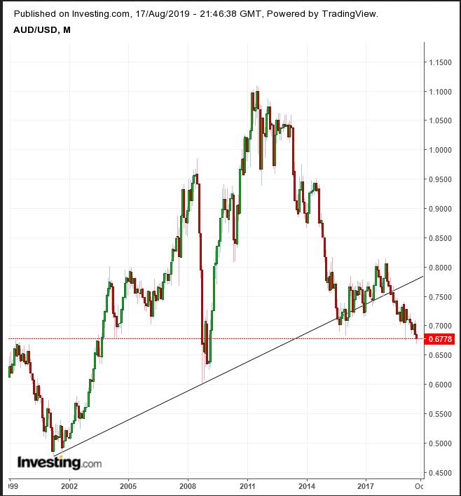 AUD/USD Monthly 1999-2019
