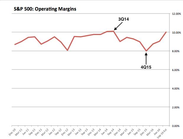 SPX Operating Margins 2010-2016