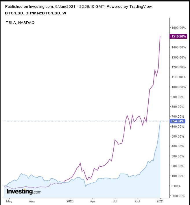 BTC/USD vs TSLA Weekly