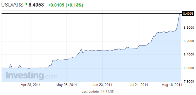 Usd Ars Chart