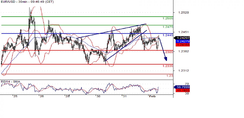 eurusd 30min chart - Ce Majors