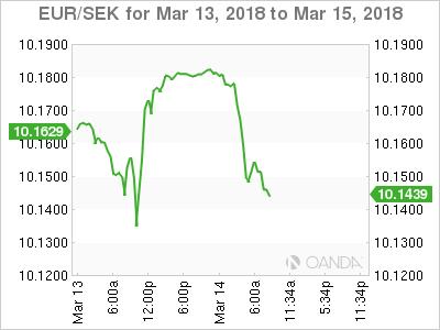 EUR/SEK for Mar 13 - 15, 2018