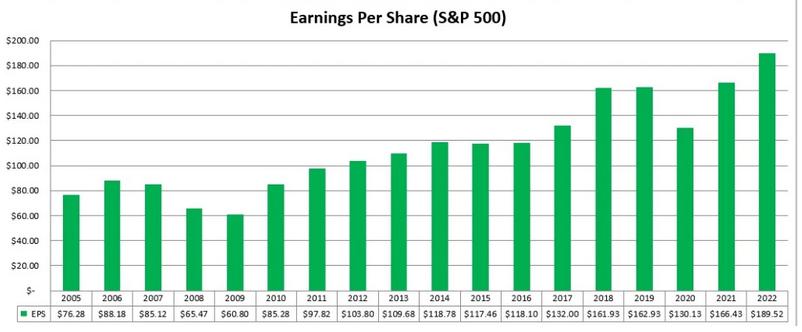 S&P 500 EPS Chart