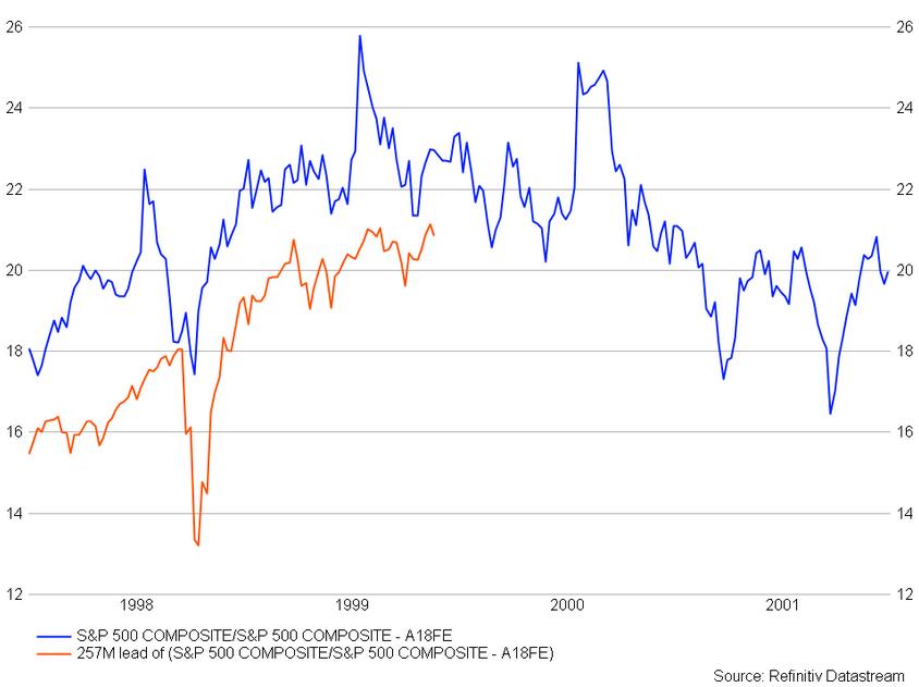S&P 500 Composite Chart