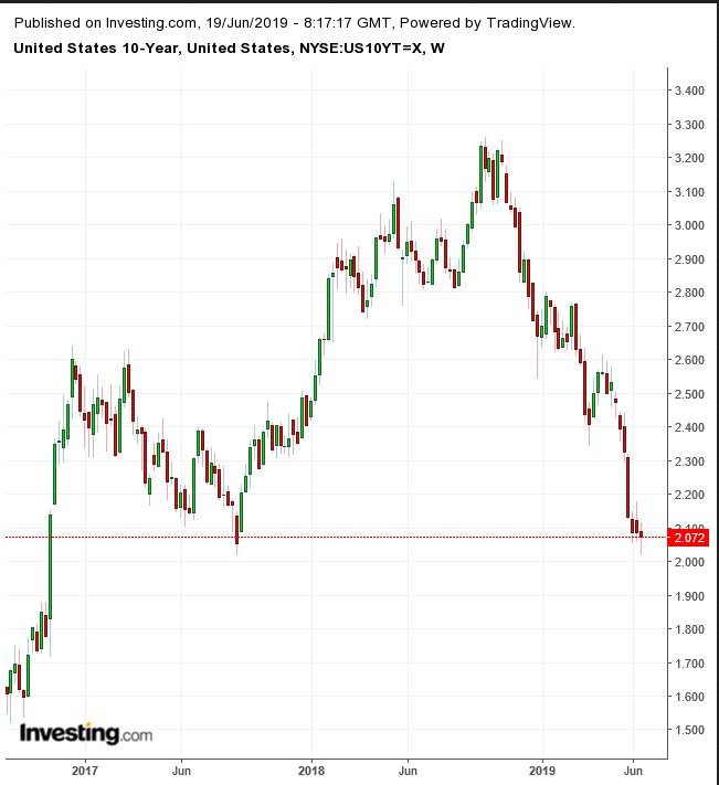 UST 10-Year Weekly Chart