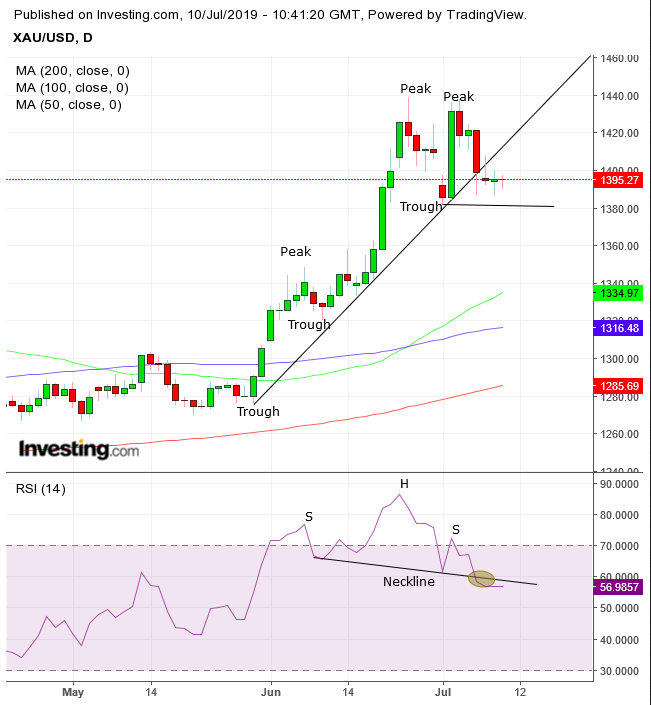 XAU/USD Daily Chart