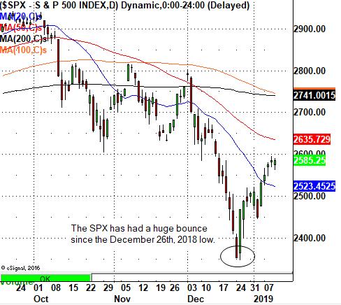 Daily S&P 500