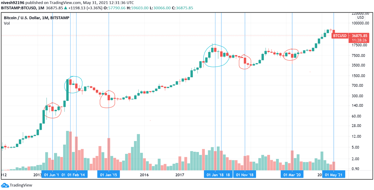 BTCUSD Monthly Chart