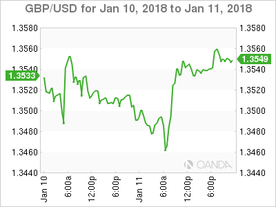 GBP/USD Chart For January 10-11
