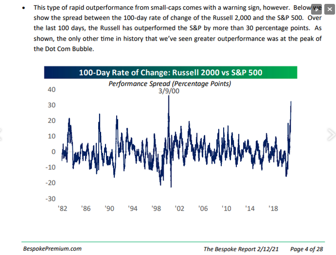 Relative Outperformance Of The Russell 2000 Vs The S&P 500