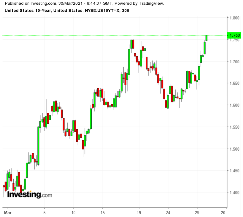 UST 10-Y 300 Minute Chart
