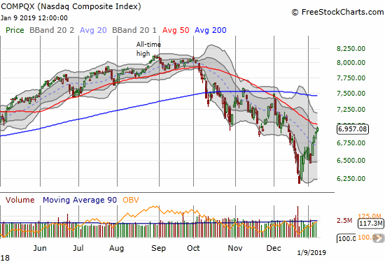 The NASDAQ gained 0.9% and stopped just short of its downtrending 50DMA resistance.
