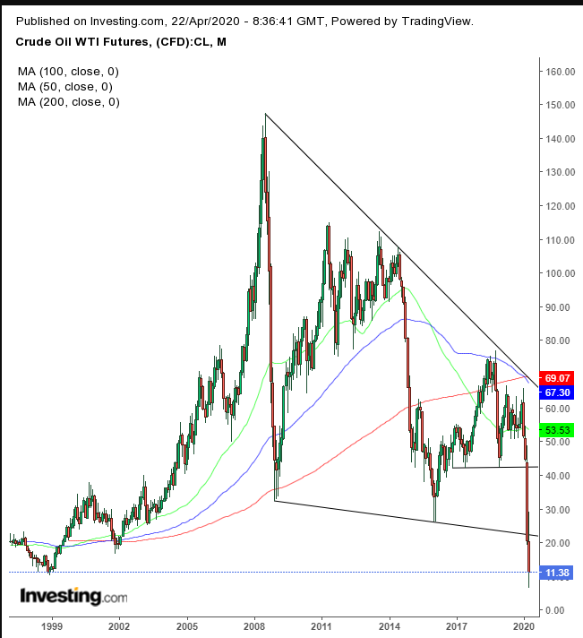 Oil Monthly