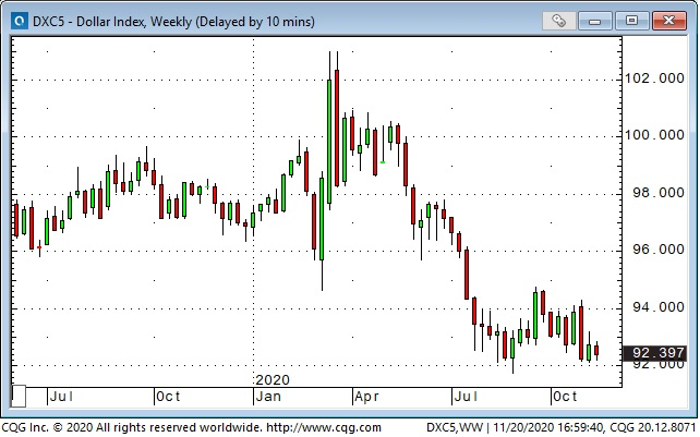 USD Index Weekly Chart