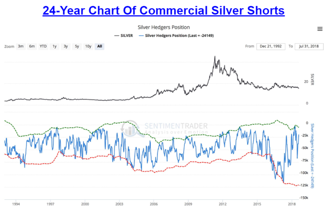 24-Year Chart Of Commercial Silver Shorts