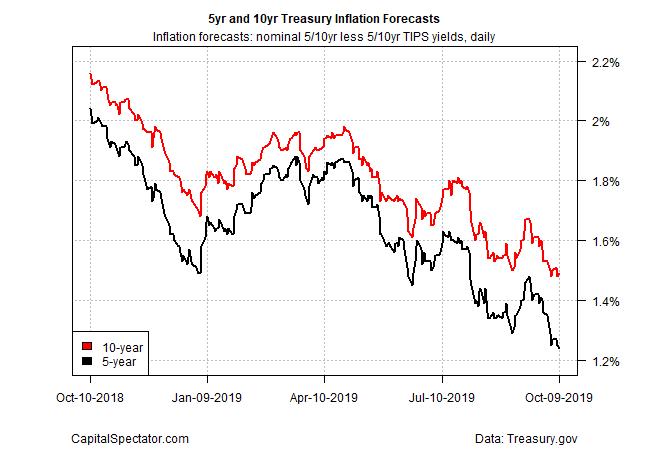 5 Yr And 10 Yr Treasury Inflation Forecasts