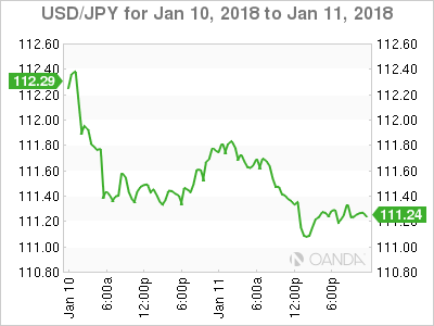 USD/JPY Chart For January 10-11