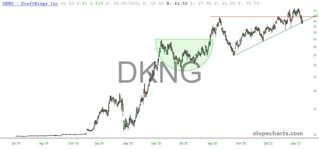 DKNG Daily Chart