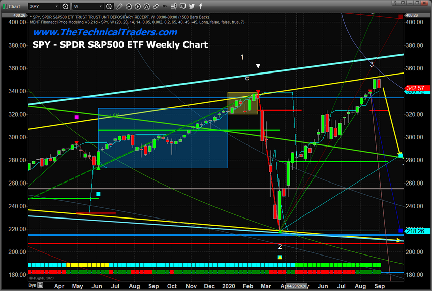S&P 500 ETF Weekly Chart