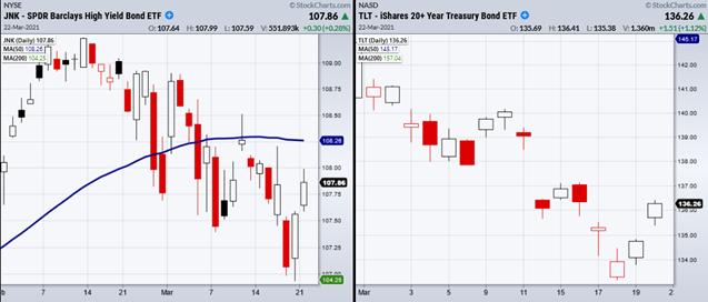 JNK-TLT Bond ETF Daily Chart