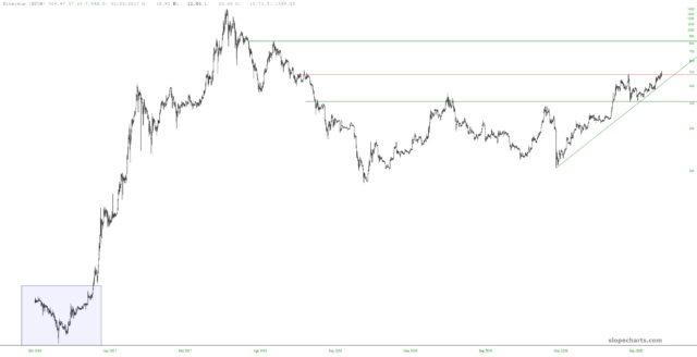 Ethereum Chart.