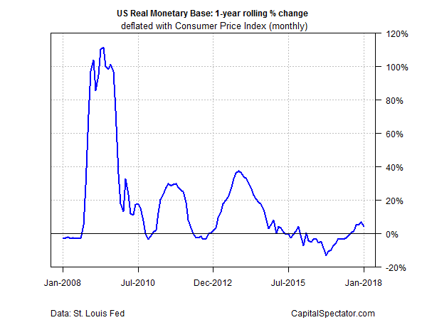 US Real Monetary Base 1 Year Rolling % Change