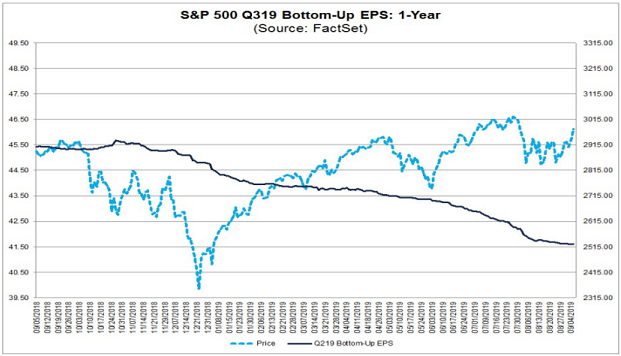 S&P 500 Q3 Earnings Decline