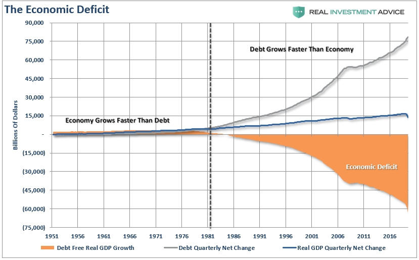 The Economic Deficit