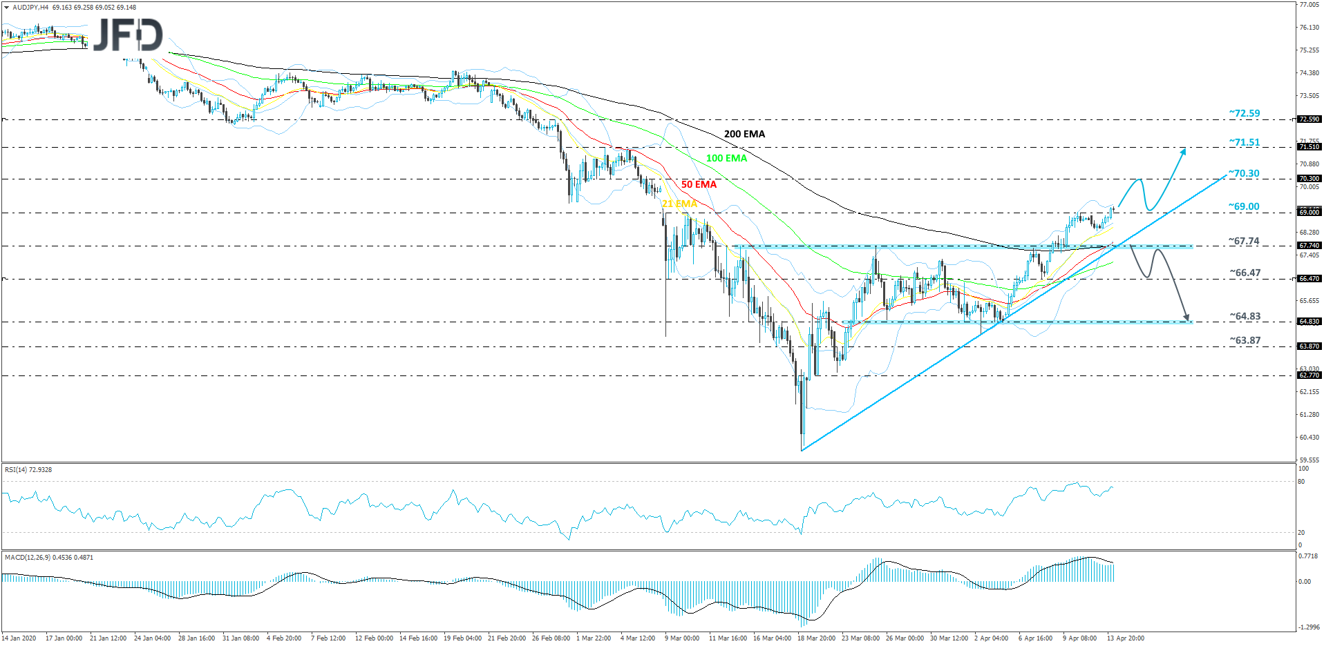 AUD/JPY 4-hour chart technical analysis