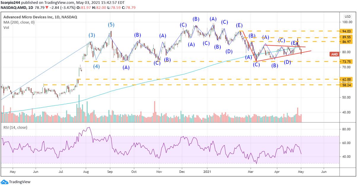 AMD Inc Daily Chart
