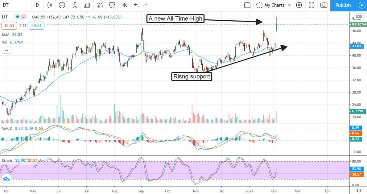 DT Stock Chart