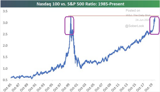 Nasdaq 100 Vs S&P 500 Ratio
