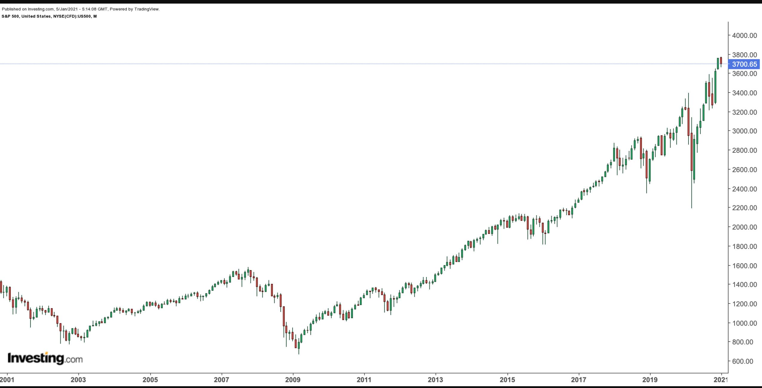 S&P 500 Monthly