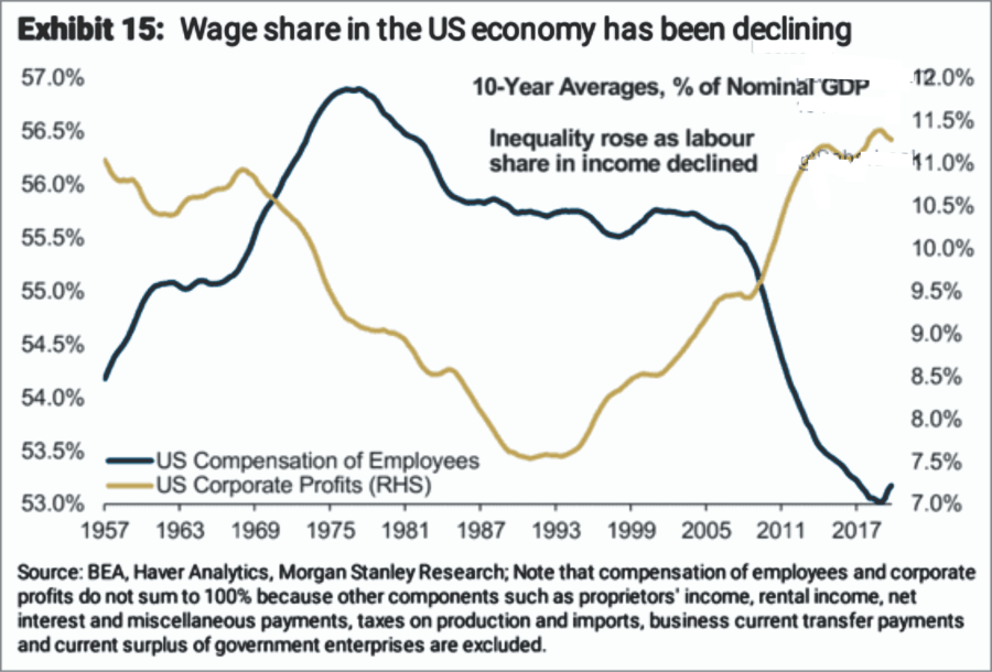 Wage Share In US Economoy-Corporate-Profits