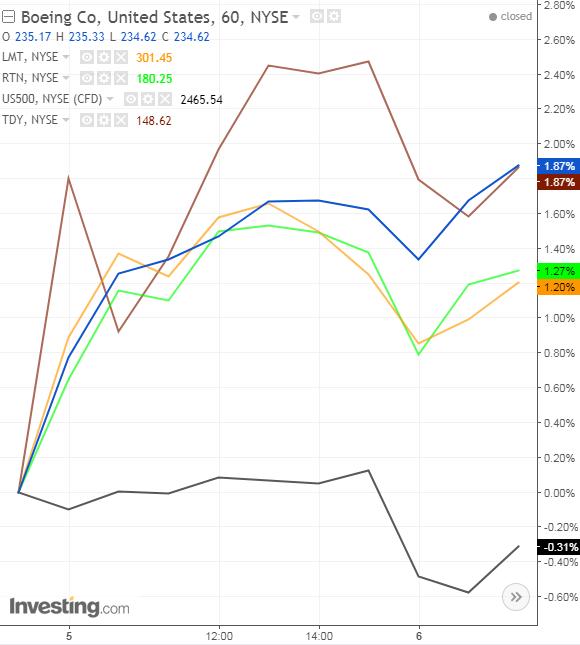 Defense Stocks on July 4, 60-Minute Chart