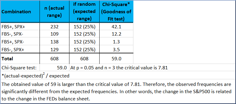 Frequency Distribution And Statistical Test Outcome