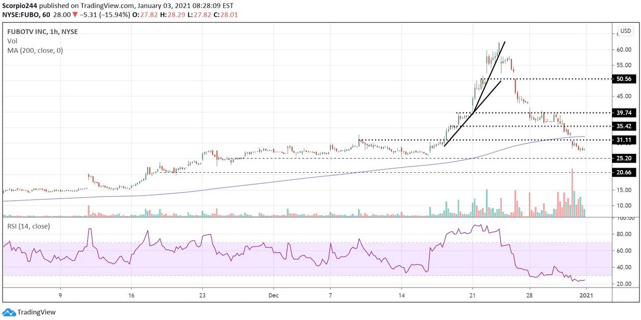 FUBOTV Inc Chart