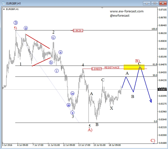 Elliott Wave Analysis: EUR/GBP In A Complex Correction