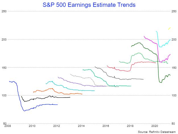 S&P Earnings Estimates