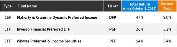 Preferred-ETF CEF Table