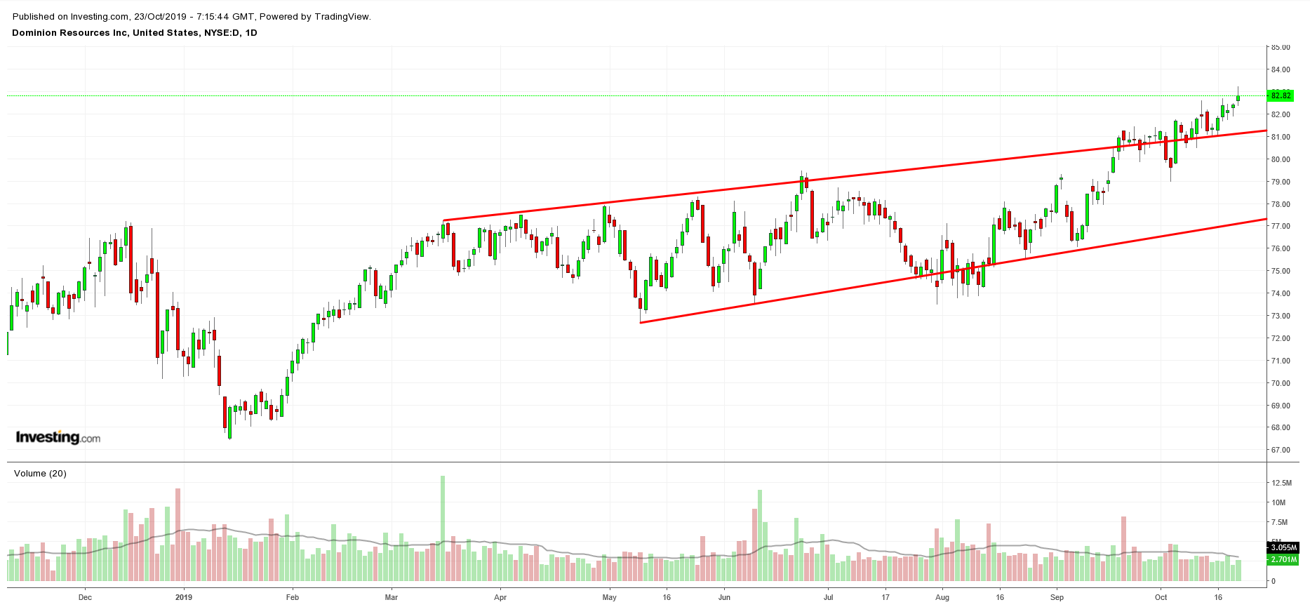 D Daily Chart