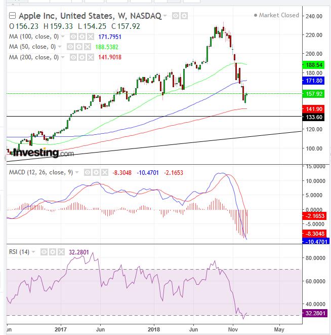 Apple tiene su peor jornada en Wall Street desde 2013